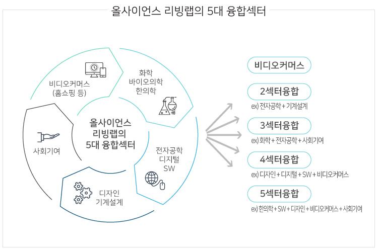 리빙랩_m융합섹터